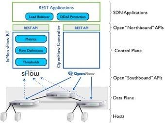sFlow: Software defined analytics | cloud-network | Scoop.it