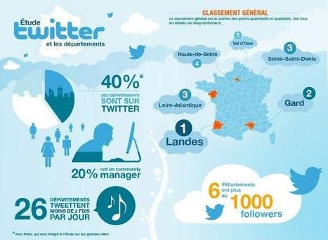 (Étude #4) : les départements sur Twitter | La web-politique : une nouvelle forme de communication politique? | Scoop.it