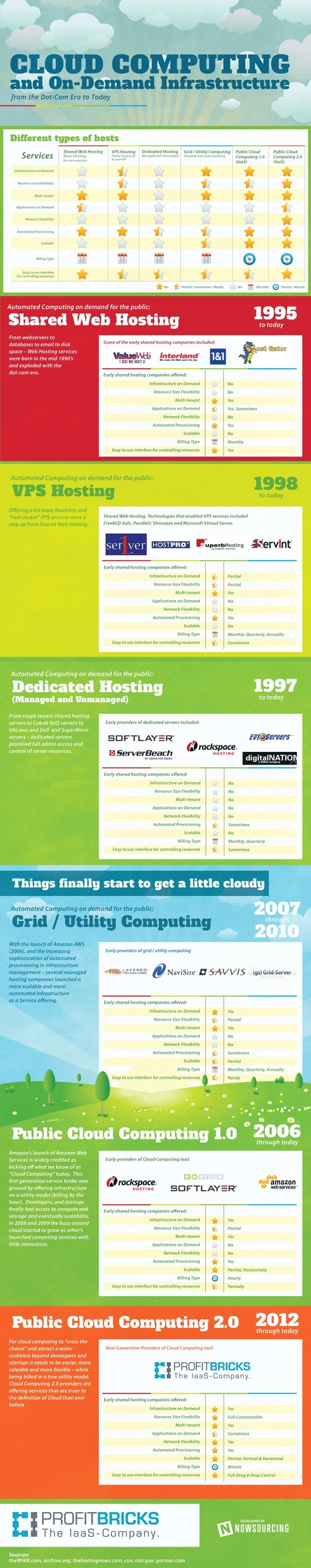 INFOGRAPHIC: Cloud Computing and On-Demand Infrastructure | digitalassetman | Scoop.it