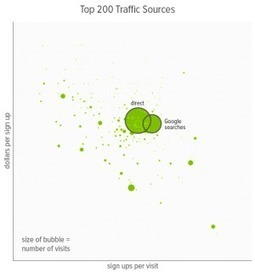 How we use data: To learn from a metric, break itapart | BI Revolution | Scoop.it