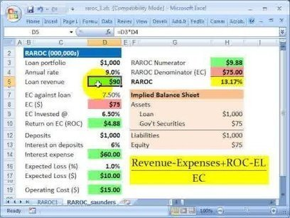 What is RAROC ? Risk Adjusted Return on Capital | Bankers | RAROC, a credit risk tool in commercial bank | Scoop.it