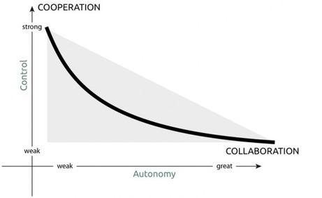 Ebook CoopTic : CooperationOuCollaborationQuellesDifferen   Cooperation development   Scoop.it