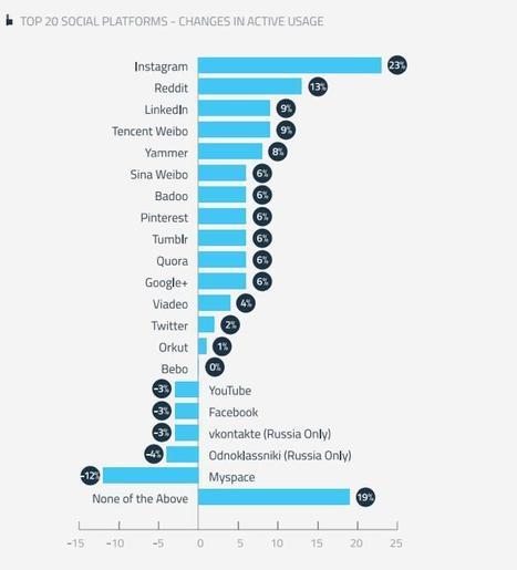 Instagram croît plus rapidement que Twitter, Facebook et Pinterest combinés | #TonUpdate | Veille media | Scoop.it
