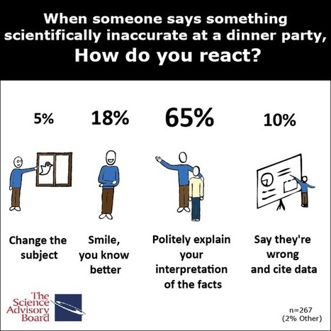 MiniPoll: Reaction to a Scientifically Inaccurate Statement | Virology and Bioinformatics from Virology.ca | Scoop.it
