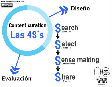 Curadores de contenido: buscadores de información en el caos de la web - UNIR Revista | Curación de Contenido|Content Curator | Scoop.it