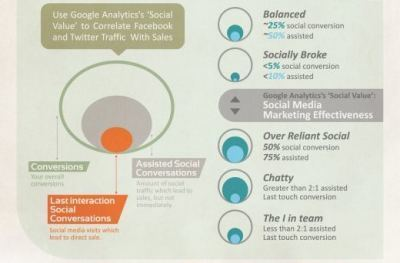 Some more thoughts on Social Media and ROI[Infographic] | Beyond Marketing | Scoop.it