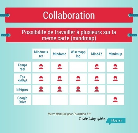 TICE | Comparatif : cinq applications de mindmapping collaboratif | Pédagogie en enseignement supérieur | Scoop.it