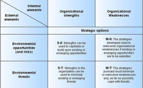 TOWS, the next step of SWOT analysis | Educational strategies | Scoop.it
