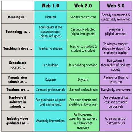 What Is Web 3.0 And How Will It Change Education? | Online Education to Virtual conferences | Scoop.it
