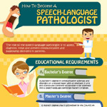 Steps To Become A Speech-Language Pathologist | Infographics for English class | Scoop.it