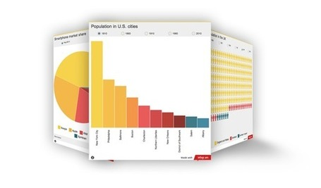 Create interactive charts and infographics | 2.0 Tools... and ESL | Scoop.it
