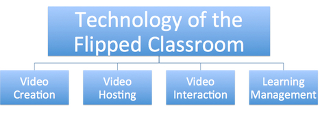 Tech Tools of the Flipped Classroom | Active learning in Higher Education | Scoop.it