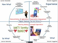 Meaning Making: Promoting Deep Understanding ofContent | 21st Century Teaching and Learning Resources | Scoop.it
