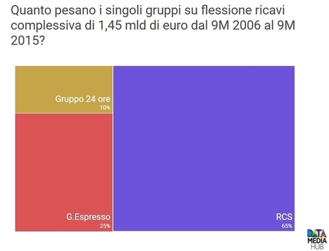 Bilanci Gruppi Editoriali Italiani in 15 Chart - DataMediaHub | Giornalismo Digitale | Scoop.it