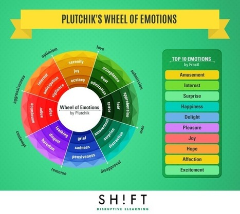 Improve Learner Engagement by Using Plutchik's Wheel of Emotions | APRENDIZAJE | Scoop.it