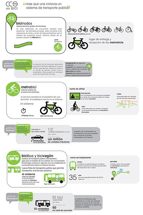 Bicycle System in Caracas – URBAN DESIGN STUDIO I: THE 5 ... | Vertical Farm - Food Factory | Scoop.it