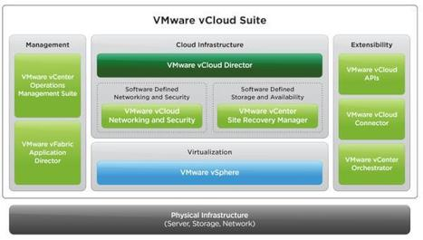 VMware fills in cloud management gap with latest vCloud Suite | Future of Cloud Computing and IoT | Scoop.it