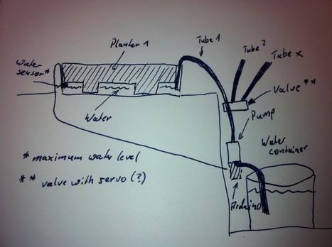 Arduino based water butler - Electric Gardener   Arduino, Netduino, Rasperry Pi!   Scoop.it
