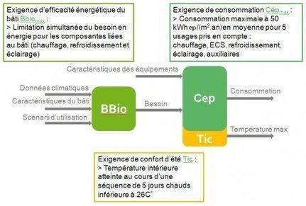 Comprendre la RT 2012 - Plan Bâtiment Durable   La RT 2012 dans un habitat neuf   Scoop.it