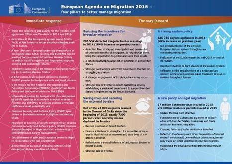 European Commission - Mieux gérer les migrations dans tous leurs aspects: un agenda européen en matière de migration | Interculturel, immigration, lutte contre les discriminations : pour une société de diversité | Scoop.it