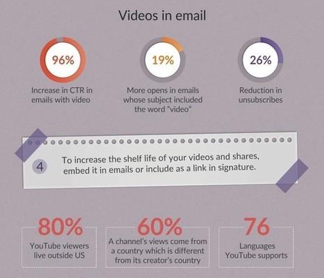 YouTube : 5 astuces pour augmenter l'engagement | Webmarketing | Scoop.it