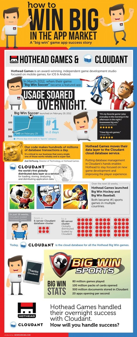 As Digital Goes into Storytelling Mode, Infographics can tell a Rich Story and Promote Branding   digital marketing strategy   Scoop.it