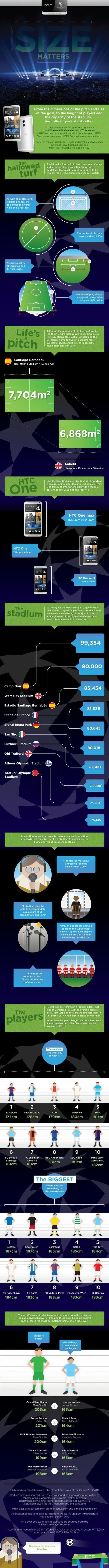 @htc >>> @UEFAcom Tech Talk: Size Matters | #Technology | Scoop.it