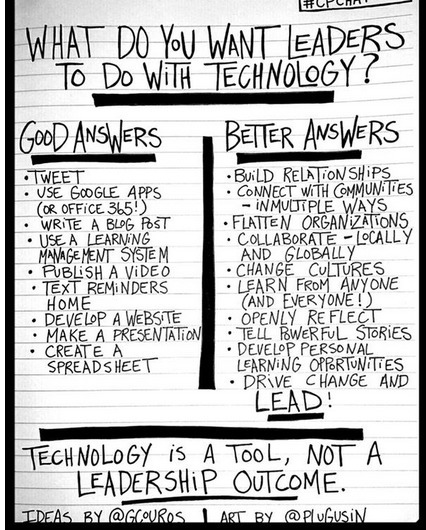 What do you want leaders to do with technology? | Cool School Ideas | Scoop.it