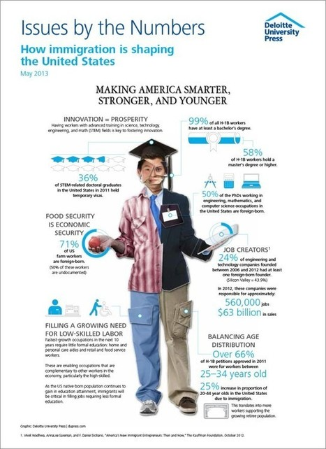 Making America smarter, stronger, and younger (Infographic) | Infographs | Scoop.it