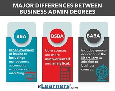 What is a BBA, BSBA, or BABA Degree? | Online Education | Scoop.it
