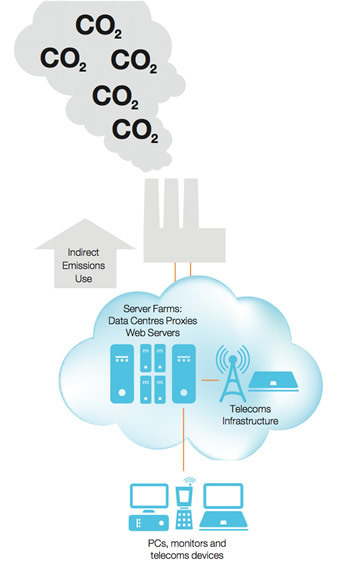 Make IT Green - Green Hosting that's 100% Green by GreenHostIt | Cleantechnology | Scoop.it