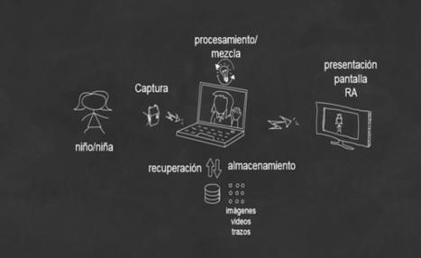 Ejemplo de uso de la Realidad Aumentada en la Educación: construcción de un Libro para la comprensión de la Historia   Curso ccfuned#: Realidad aumentada aplicada a la educación   Scoop.it