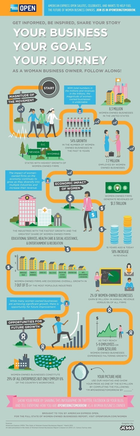 The State of Women-Owned Businesses [INFOGRAPHIC] | Soup for thought | Scoop.it