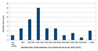 Publier: à quel prix? Étude sur la structuration des coûts de publication pour les revues françaises en SHS | Documentation électronique | Scoop.it