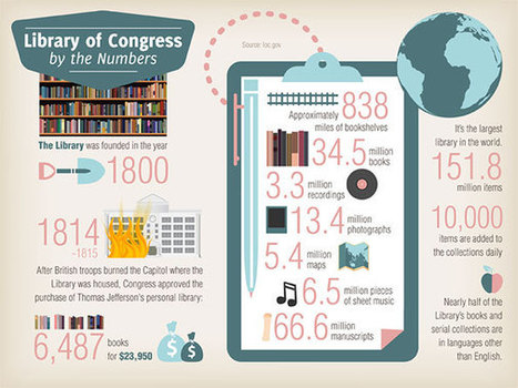 The Teacher's Guide to the Library of Congress - Best Colleges Online | Library Media and Teaching | Scoop.it