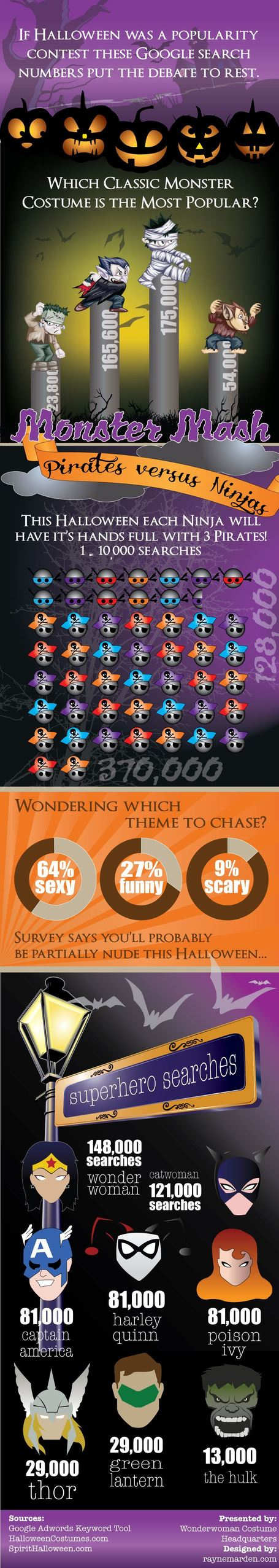 10 Most Popular Searched Halloween Costumes Worldwide | All Infographics | All Infographics | Scoop.it