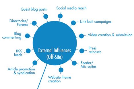 Successful SEO Tactics: Off-Site Optimization | SEO Tips, Advice, Help | Scoop.it