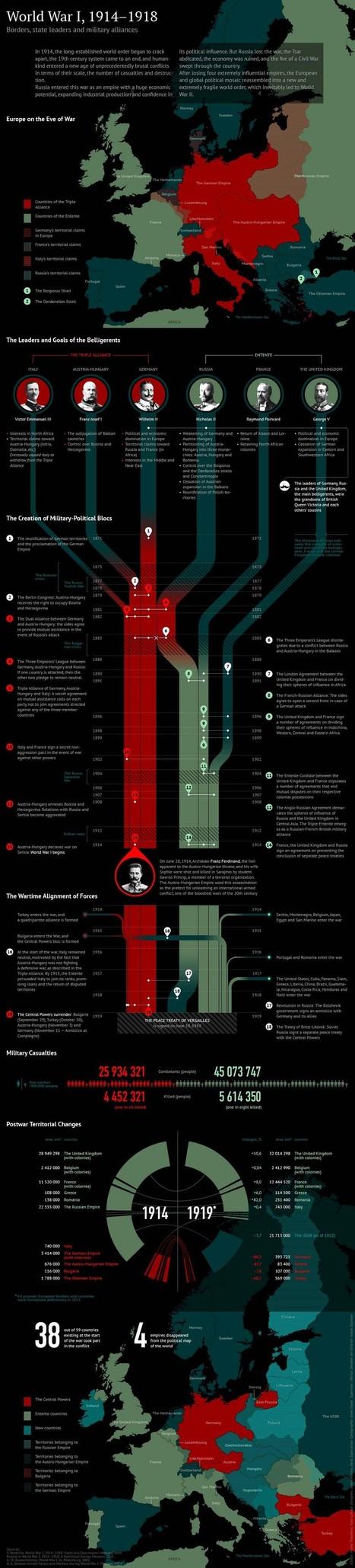 Infographic World War I 1914-1918 | Infographics Creator | Navigate | Scoop.it