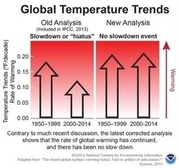 El cambio climático 'imparable' | Infraestructura Sostenible | Scoop.it