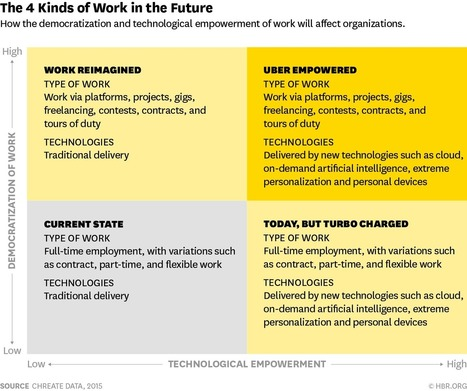 Work in the Future Will Fall into These 4 Categories | Mind it | Scoop.it