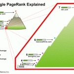 Why PageRank is just another factor?   Blogging, SEO, WordPress   Scoop.it