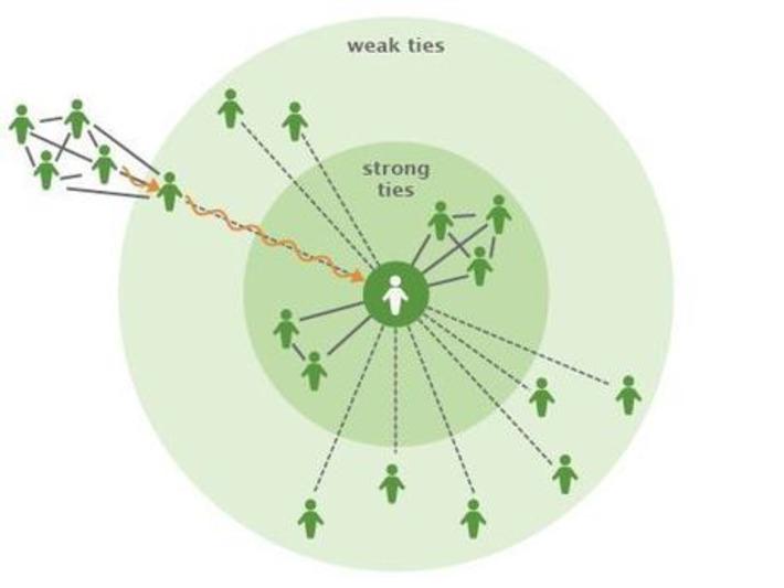 The Strength of Weak Ties | Knowledge Broker | Scoop.it