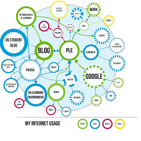 What's your 'personal learning environment' or PLE? Is it like Facebook? Will it change with fashion? | The_PLE | Scoop.it