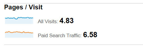 Using Web Analytics for PPC Optimization | DV8 Digital Marketing Tips and Insight | Scoop.it