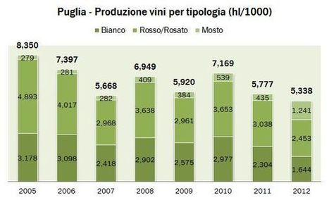 Puglia (Pouille) la production du vin et superfici viticole en 2012 | Autour du vin | Scoop.it