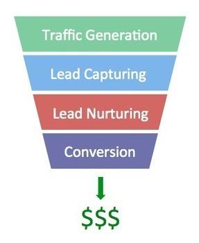 10 Signs You Should Invest In Lead Nurturing | Lead Nurturing | Scoop.it