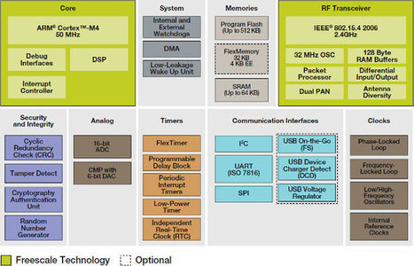 Freescale Announces Kinetis KW20 Cortex M4 MCU with Built-in Zigbee Transceiver   Embedded Systems News   Scoop.it