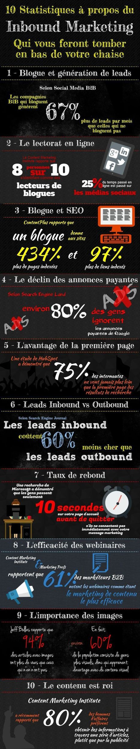 10 statistiques qui prouvent l'efficacité de l'Inbound Marketing - Le Blog Kinoa | Digital Martketing 101 | Scoop.it