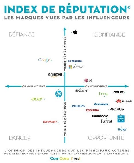 Réputation des marques d'électronique : Apple superstar, loin devant Google et Samsung | Praise of Brand | Scoop.it
