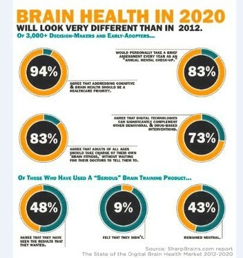 "83% decision-makers, early-adopters would take an ""annual mental check-up"" 